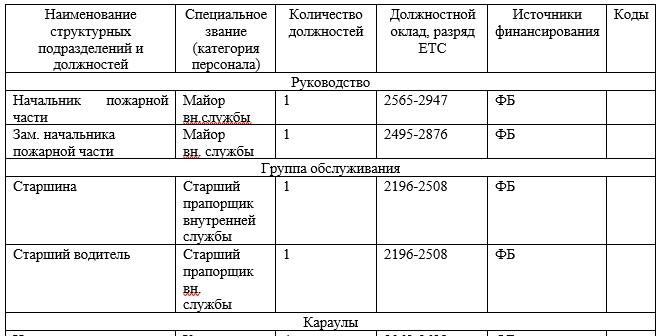 Штатное расписание в ФГКУ «9 ОФПС»