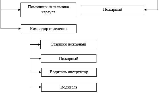 Структура ФГКУ «9 ОФПС» по Ханты-Мансийскому автономному округу – Югре