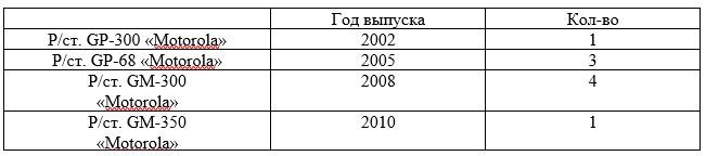 Сведения об оснащенности ФГКУ «9 ОФПС» средствами связи по состоянию на 31.12.2017