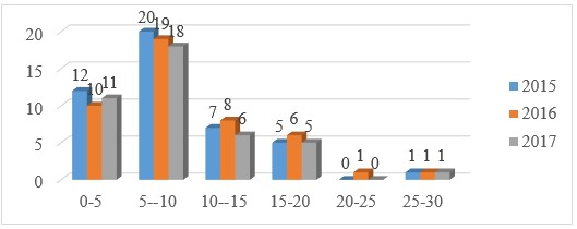 Распределение по стажу службы среднего и старшего начальствующего состава в ФГКУ «9 ОФПС» за 2015 - 2017 гг.