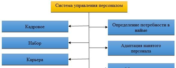 Элементы системы управления персоналом [18, c. 56]