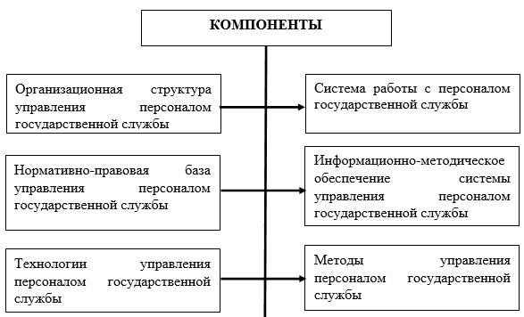 Система управления персоналом государственной службы