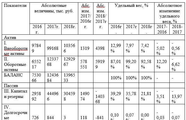 Сравнительный аналитический баланс ФГКУ «9 ОФПС по Ханты-Мансийскому автономному округу – Югре» за период 2016-2018 гг.