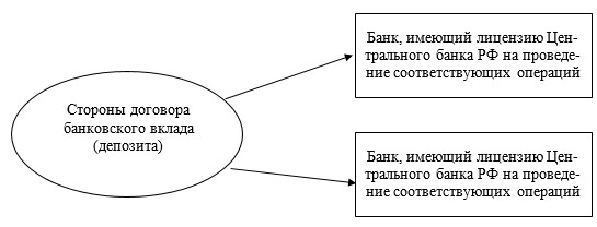 Стороны договора банковского вклада