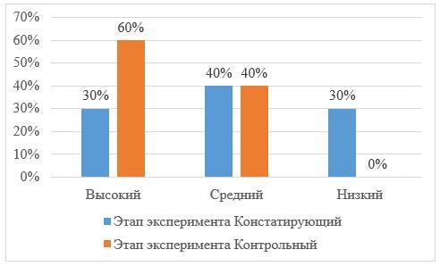 Уровень развития математических представлений экспериментальной и контрольной групп в ГККП «Ясли – сад Нурай» пос. Осакаровка