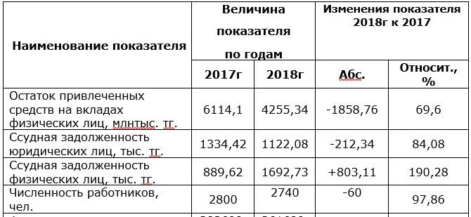 Основные экономические показатели деятельности коммерческого банка АО «Kaspi Bank» за период 2017-2018 гг.