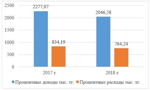 Динамика процентных доходов и расходов АО «Kaspi Bank» за 2017-2018 гг.