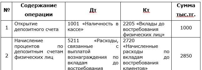 Журнал хозяйственных операций АО «Kaspi Bank» по учету расхода депозитов АО «Kaspi Bank» 2018г