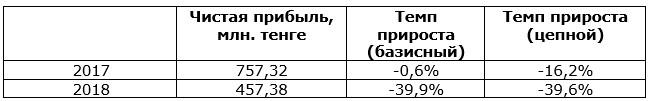 Темпы прироста чистой прибыли АО «Kaspi Bank» за 20162018 гг.