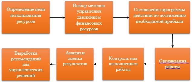 Механизм управления движением финансовых ресурсов