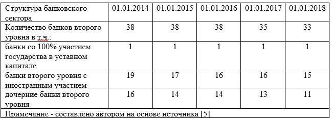 Структура банковского сектора Республики Казахстан