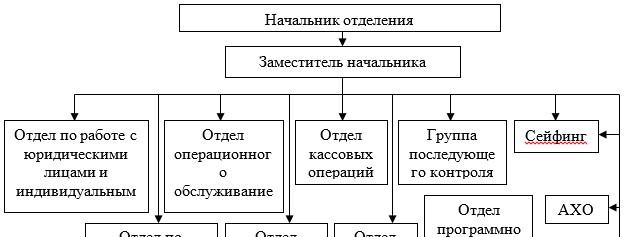Организационная структура управления АО «Kaspi Bank»