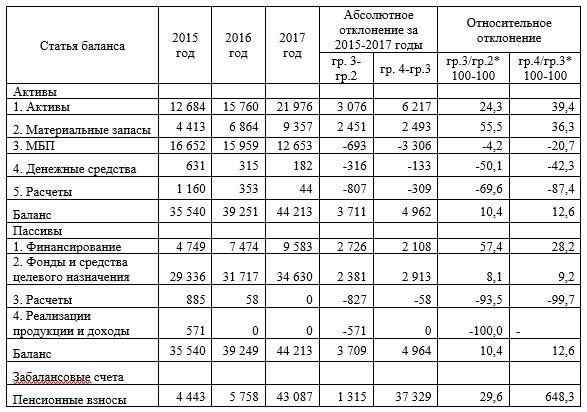 Горизонтальный баланс ГУ «Аппарат Акима села «Пржевальское» Нуринского района за 2015-2017 гг.