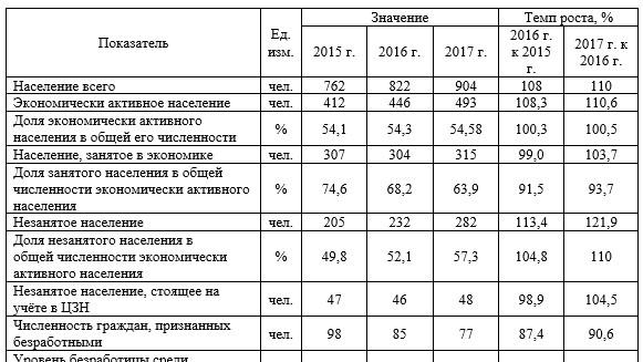 Показатели, характеризующие рынок труда с. Пржевальское за 2015-2017 гг.