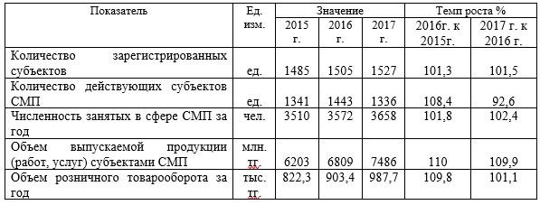 Характеристика субъектов СМП по Нуринскому району за 2015-2017 гг.