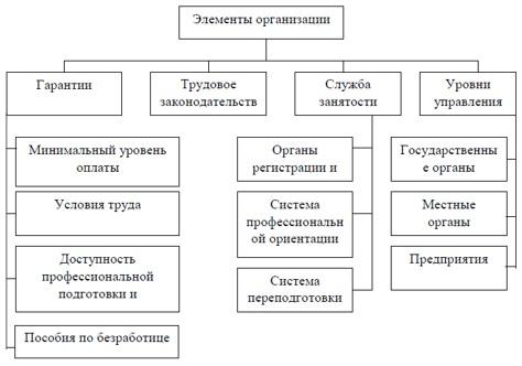 Система обеспечения занятости населения