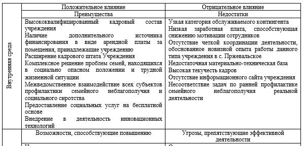 SWOT-анализ деятельности ГУ «Аппарат Акима села «Пржевальское» Нуринского района