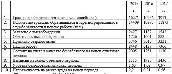 Динамика обращения граждан в ГУ «Аппарат акима села Пржевальское Нуринского района»