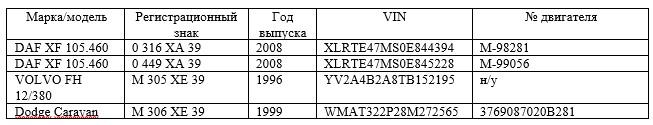 Реестр транспортных средств ТОО «Яндекс-Такси» по состоянию на 31.12.2016 г.