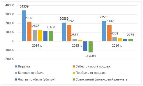 График динамики финансовых показателей ТОО «Яндекс-Такси» за 2014 – 2016 гг.