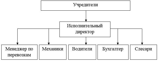 Организационная структура управления ТОО «Яндекс-Такси»