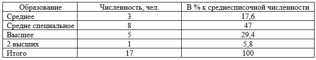 Анализ уровня образования сотрудников ТОО «Яндекс-Такси»
