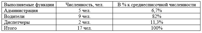 Структура коллектива таксомоторной компании ТОО «Яндекс-Такси» по выполняемым функциям, чел.