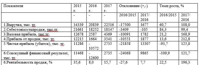 Анализ финансовых результатов и эффективности деятельности ТОО «Яндекс-Такси» за период 2015 – 2017 годов