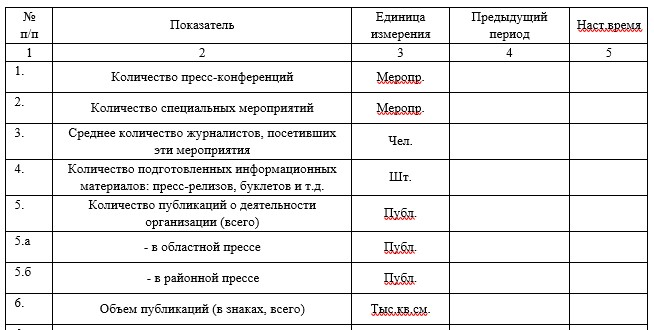 Оценки эффективности работы пресс-службы.