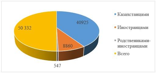 Статистика по усыновлению в Казахстане за последние 15 лет
