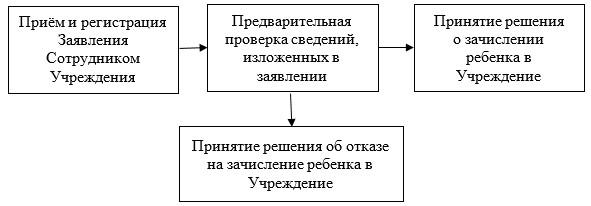 Блок-схема последовательности административных процедур при исполнении государственной услуги