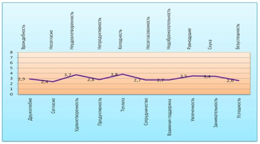 Профиль оценки психологической атмосферы в коллективе ТОО «Медицинский центр»