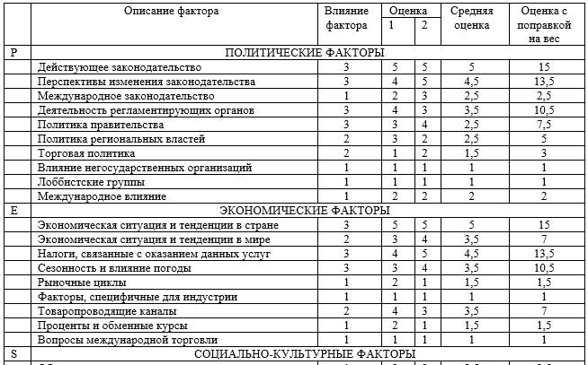 Оценка реальной значимости внешних факторов ТОО «Медицинский центр»