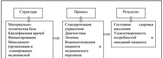 Элементы механизма управления ТОО «Медицинский центр»