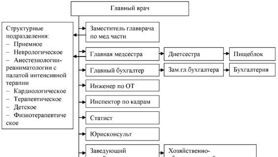 Организационная структура управления в ТОО «Медицинский центр» г. Жезказган