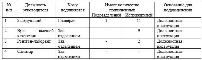 Анализ структуры управления лабораторией ТОО «Медицинский центр»