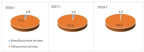 Структура актива баланса на 31 декабря, в процентах