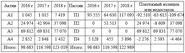 Оценка ликвидности баланса ТОО «Аксиома»