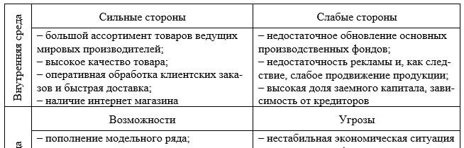 SWOT анализ предприятия ТОО «Аксиома»