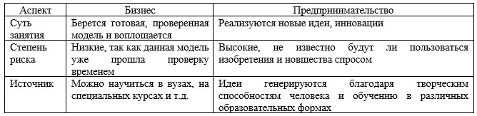 Различия понятий «бизнесмен» и «предприниматель»