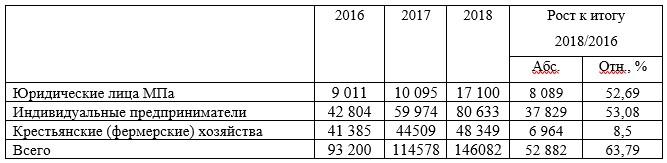Количество зарегистрированных субъектов малого бизнеса в Алматинской области за период 2016-2018 годы