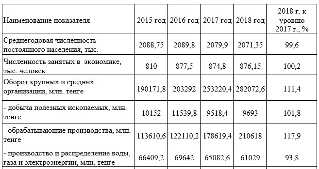 Показатели экономического развития Алматинской области за период 2015-2018 гг.