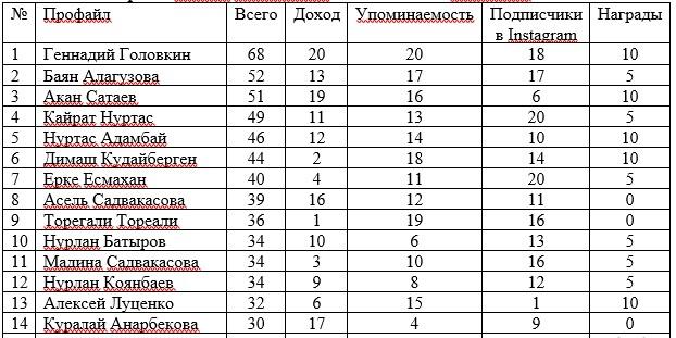 20 самых востребованных звезд казахстанского шоу-бизнеса по версии Forbes Kazakhstan и телеканала MuzzOne
