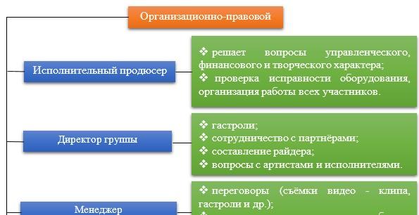 Функции и обязанности сотрудников организационно-правового блока