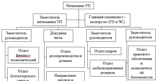 Структура ГУ «Управление полиции г. Темиртау»