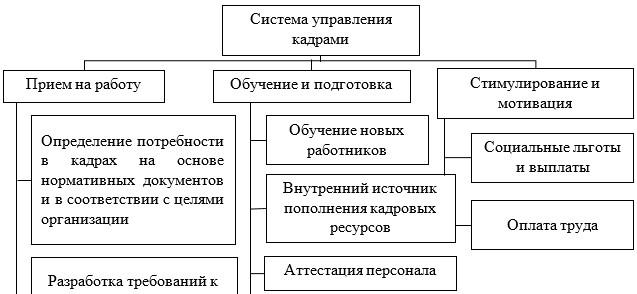 Схема управления персоналом в ГУ «Управление полиции г. Темиртау»