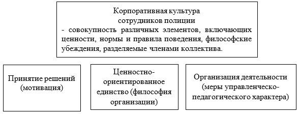 Модель корпоративной культуры сотрудников ГУ «Управление полиции г. Темиртау»