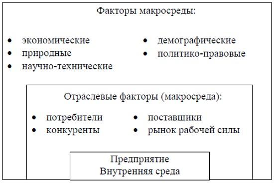 Факторы внешней среды предприятия