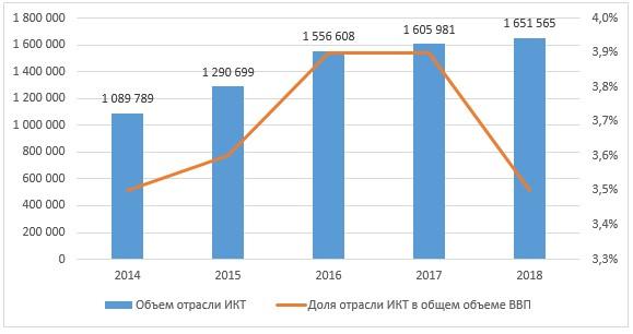 Объем отрасли ИКТ и доля в ВВП (данные Комитета по статистике МНЭ РК)