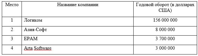 Рейтинг крупнейших IT-компаний Казахстана